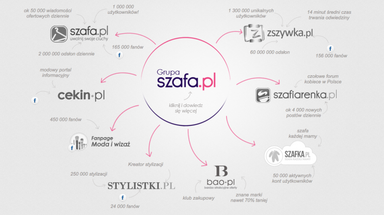 Mia fashion agency grupa szafa